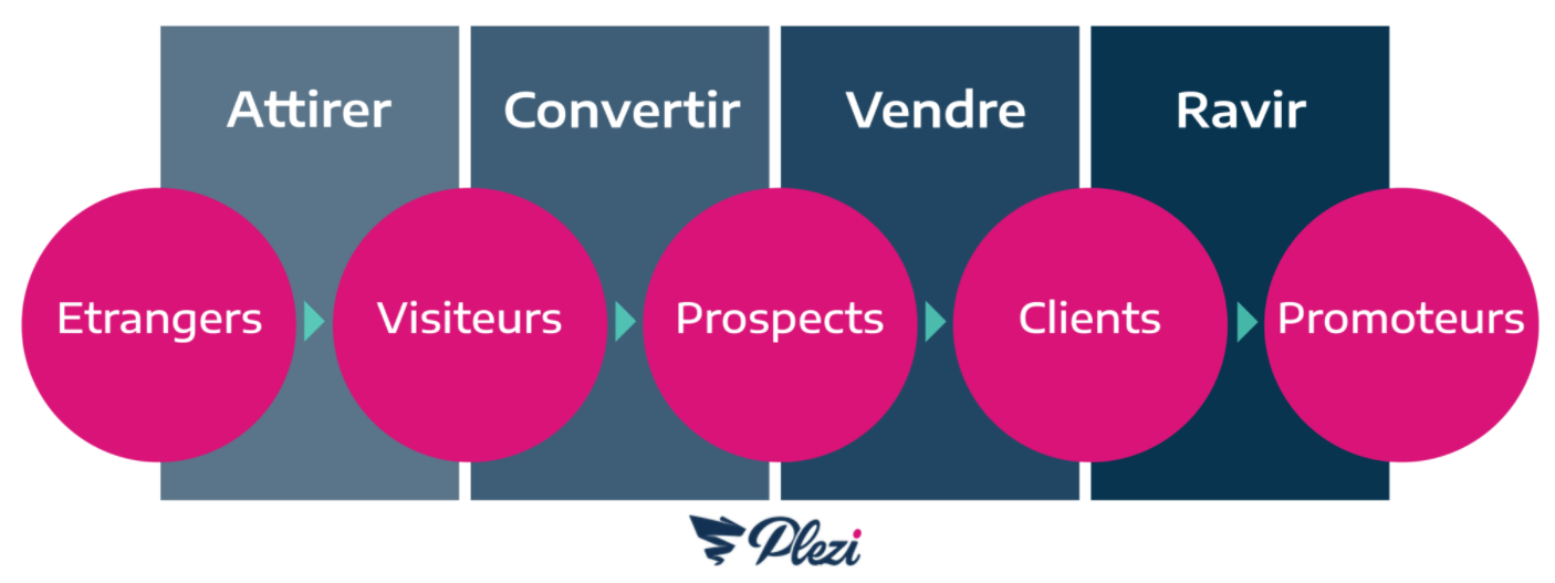schéma des quatre étapes de l'inbound marketing