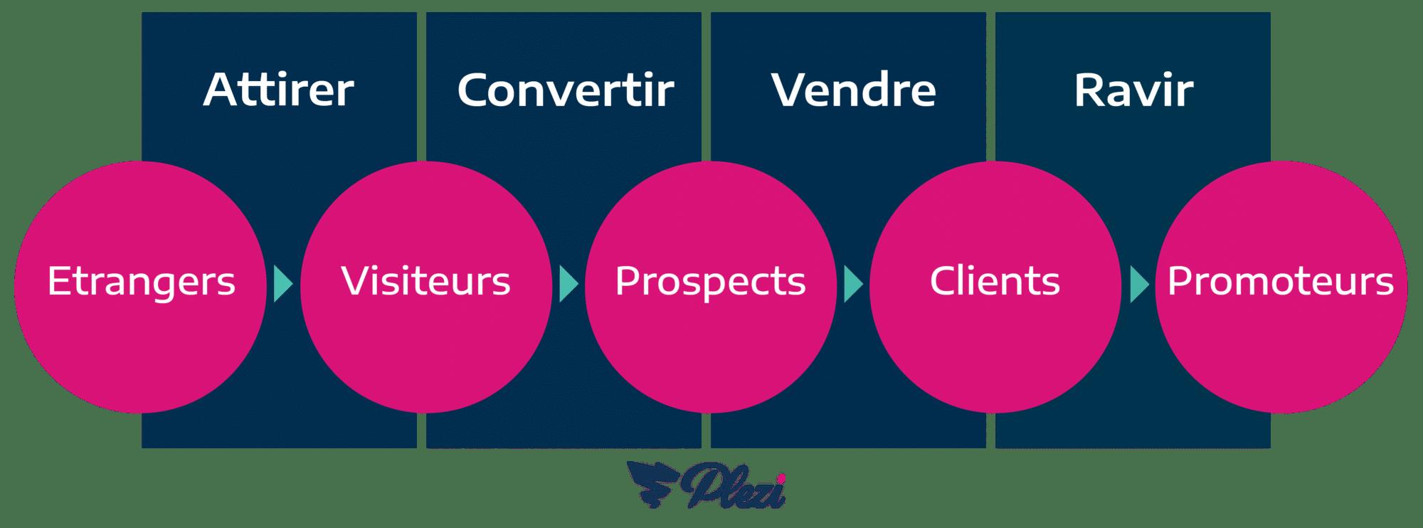 4 étapes pour votre stratégie d'inbound marketing