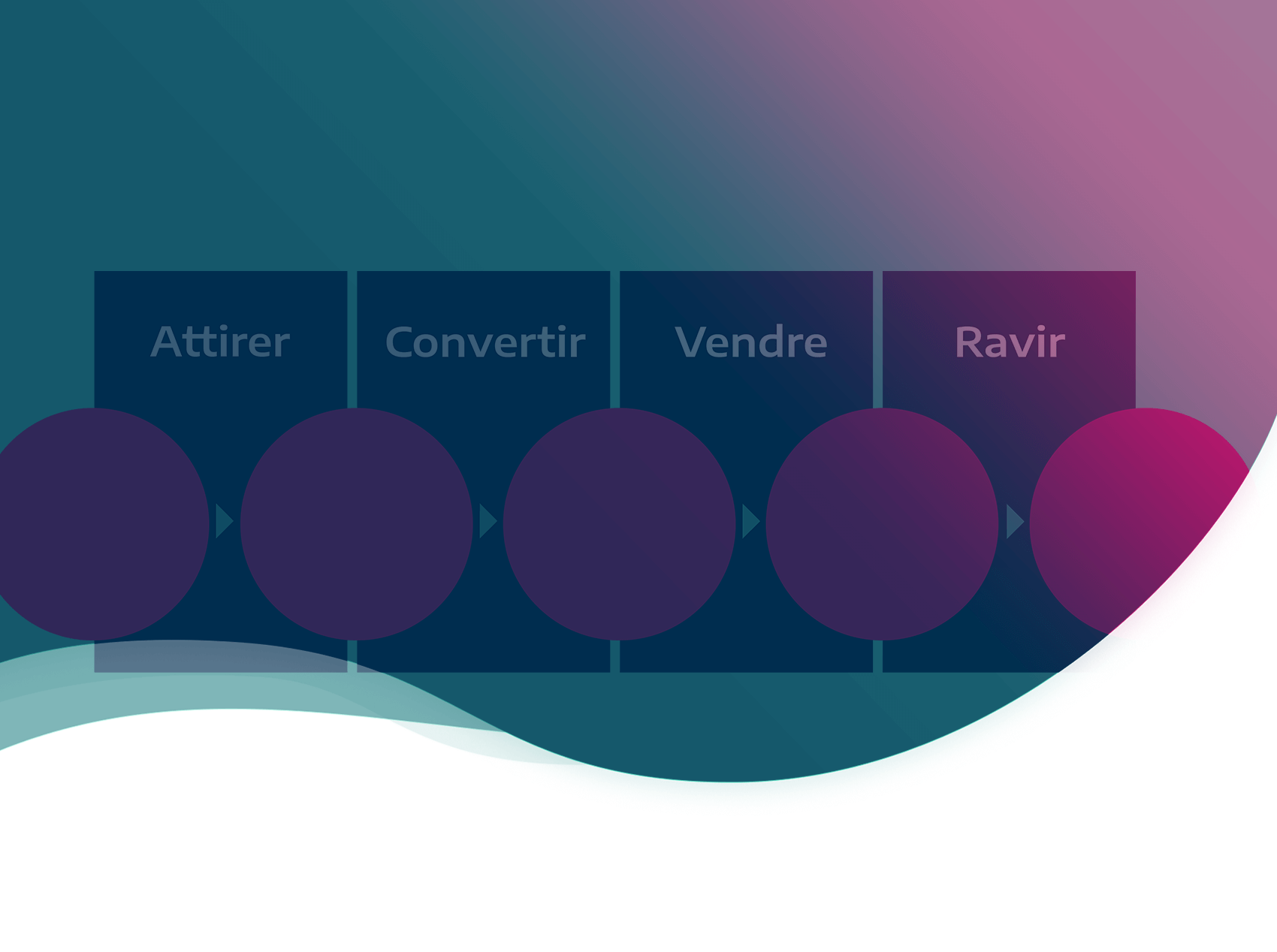 Les 4 étapes de l'inbound marketing : comment transformer vos visiteurs web en clients