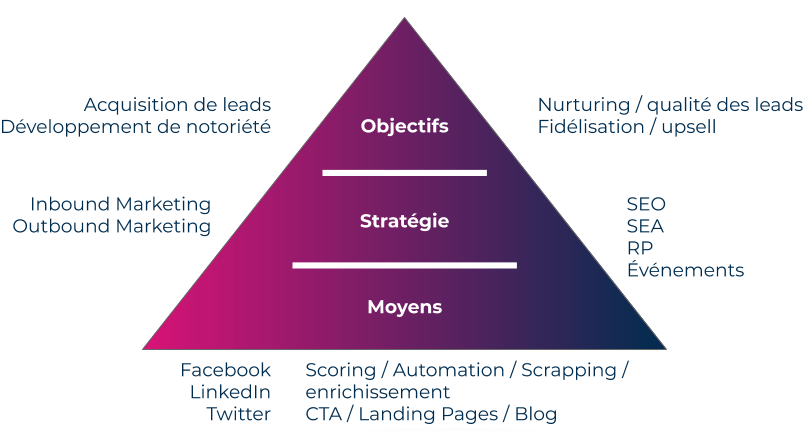 schéma de la pyramide des objectifs, stratégies et moyens en marketing