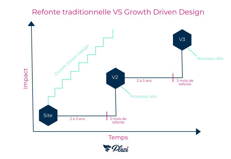 schéma comparant la méthode de growth driven design à la méthode de refonte de site web classique