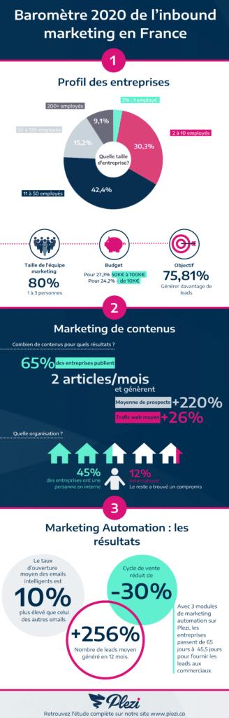 Infographie sur les chiffres de l'inbound marketing B2B en France