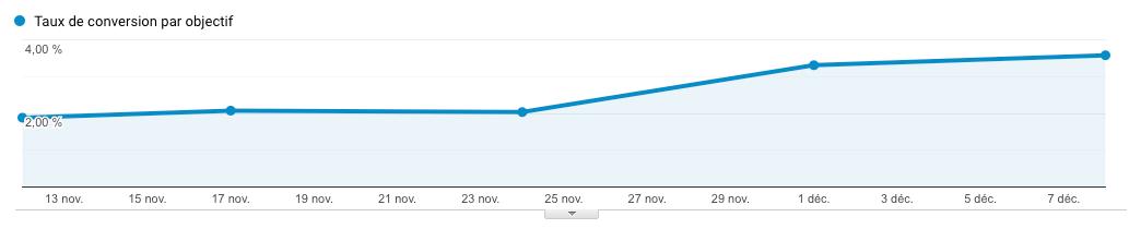 Les résultats des conversions sur le site Plezi