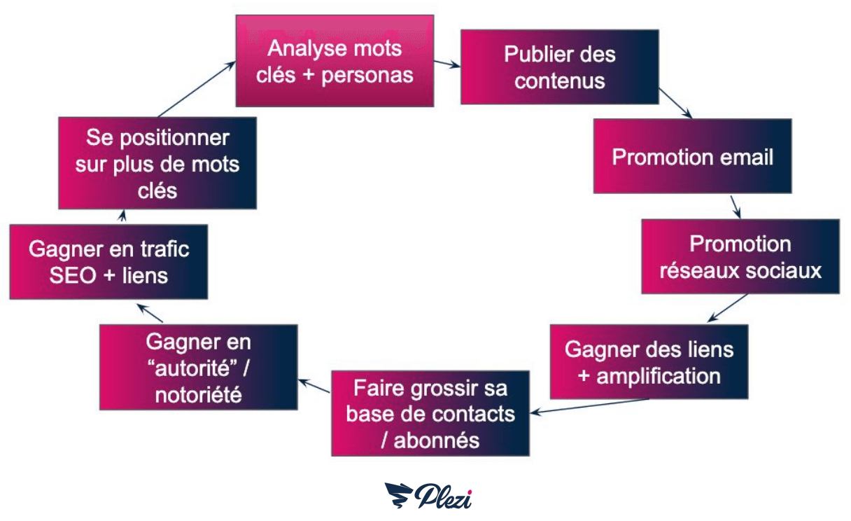schéma des actions de content marketing créant un cercle vertueux