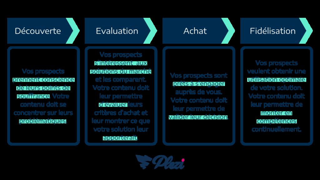 schéma expliquant le but des contenus à chaque étape du tunnel de conversion