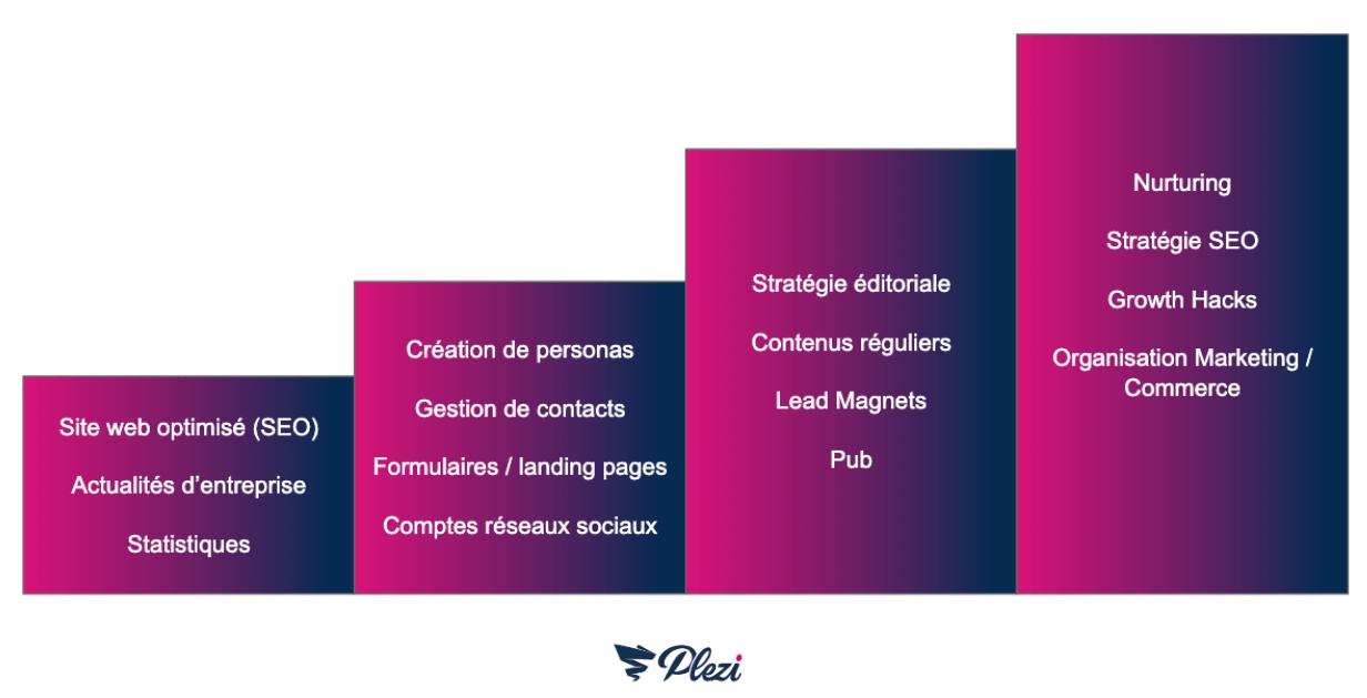 shéma présentant les quatre étapes pour mettre en place le marketing flywheel en B2B