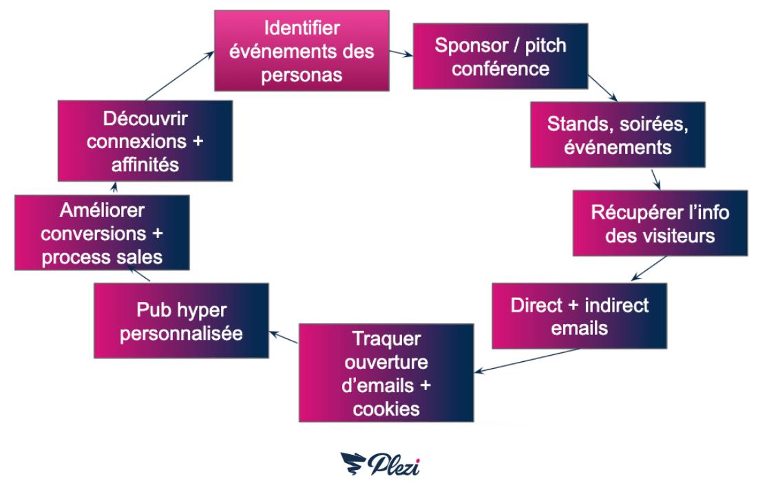 schéma du marketing flywheel appliqué à l'organisation d'événements B2B
