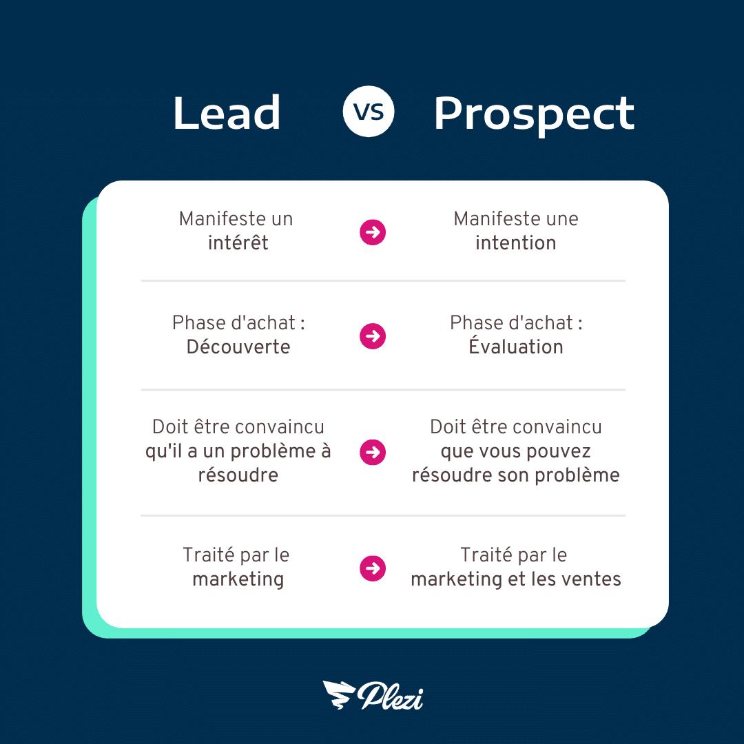 différence lead prospect