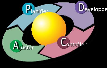 schéma représentant la roue de deming
