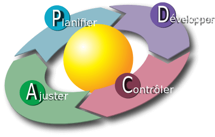 schéma représentant les quatre étapes de la roue de Deming