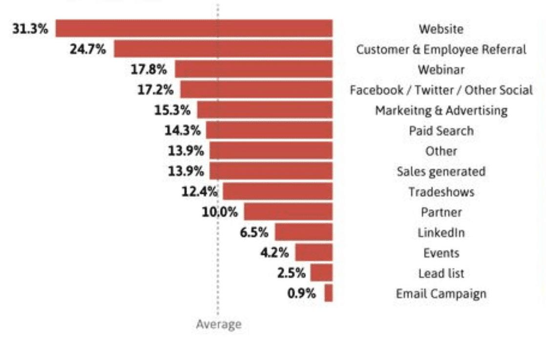 schéma de l'étude de SalesForce sur l'origine des prospects