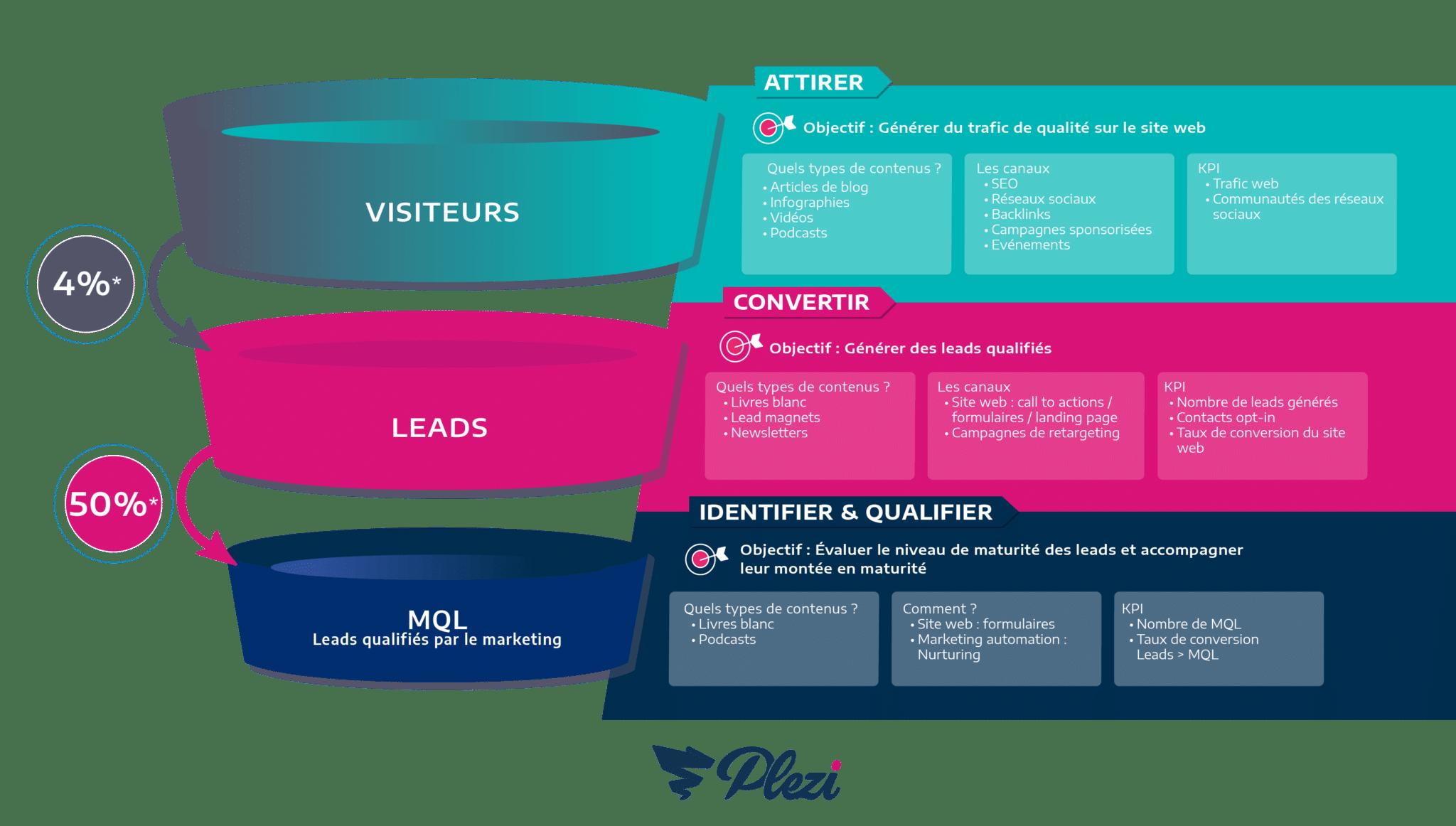infographie expliquant la place du mql dans les différentes étapes du funnel marketing b2b