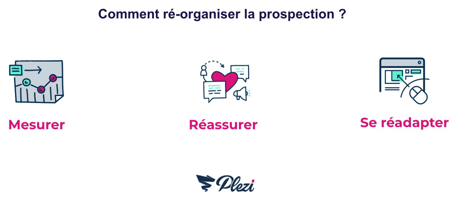 schéma des trois étapes de la réorganisation de la prospection: mesurer, réassurer, se réadapter