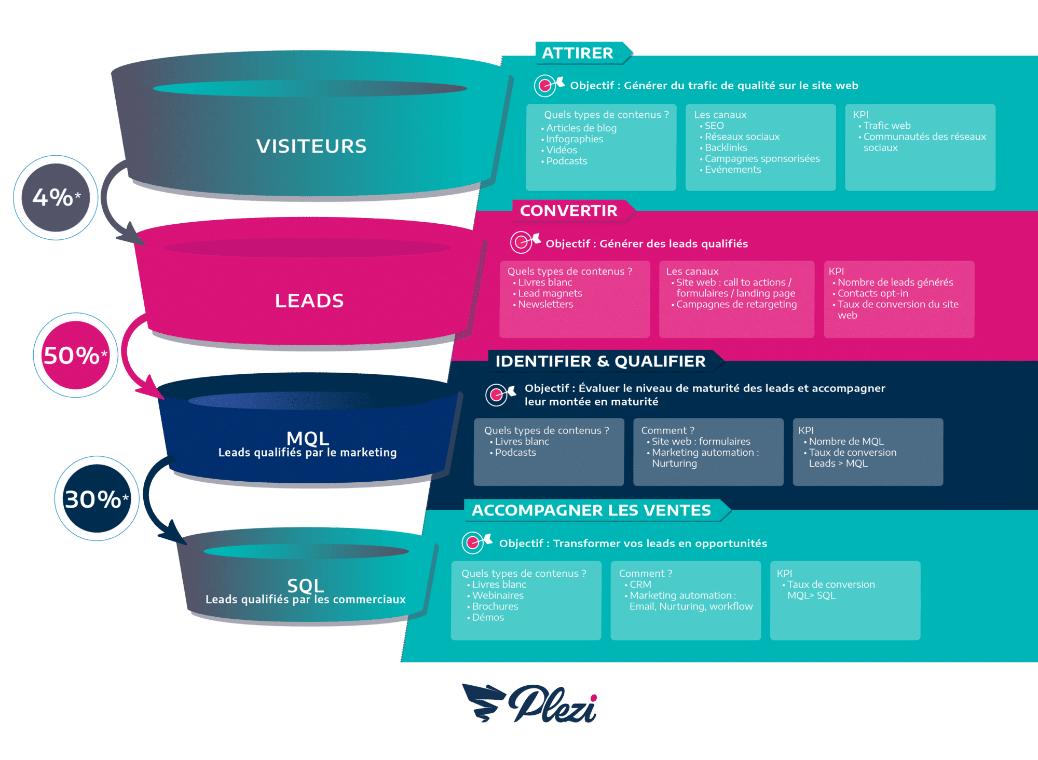 infographie du funnel marketing B2B représentant le passage de MQL à SQL