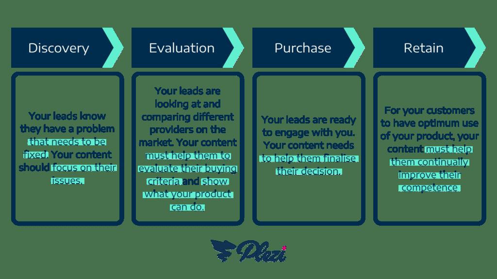 schéma des types de contenus à créer pour chaque étape du funnel marketing