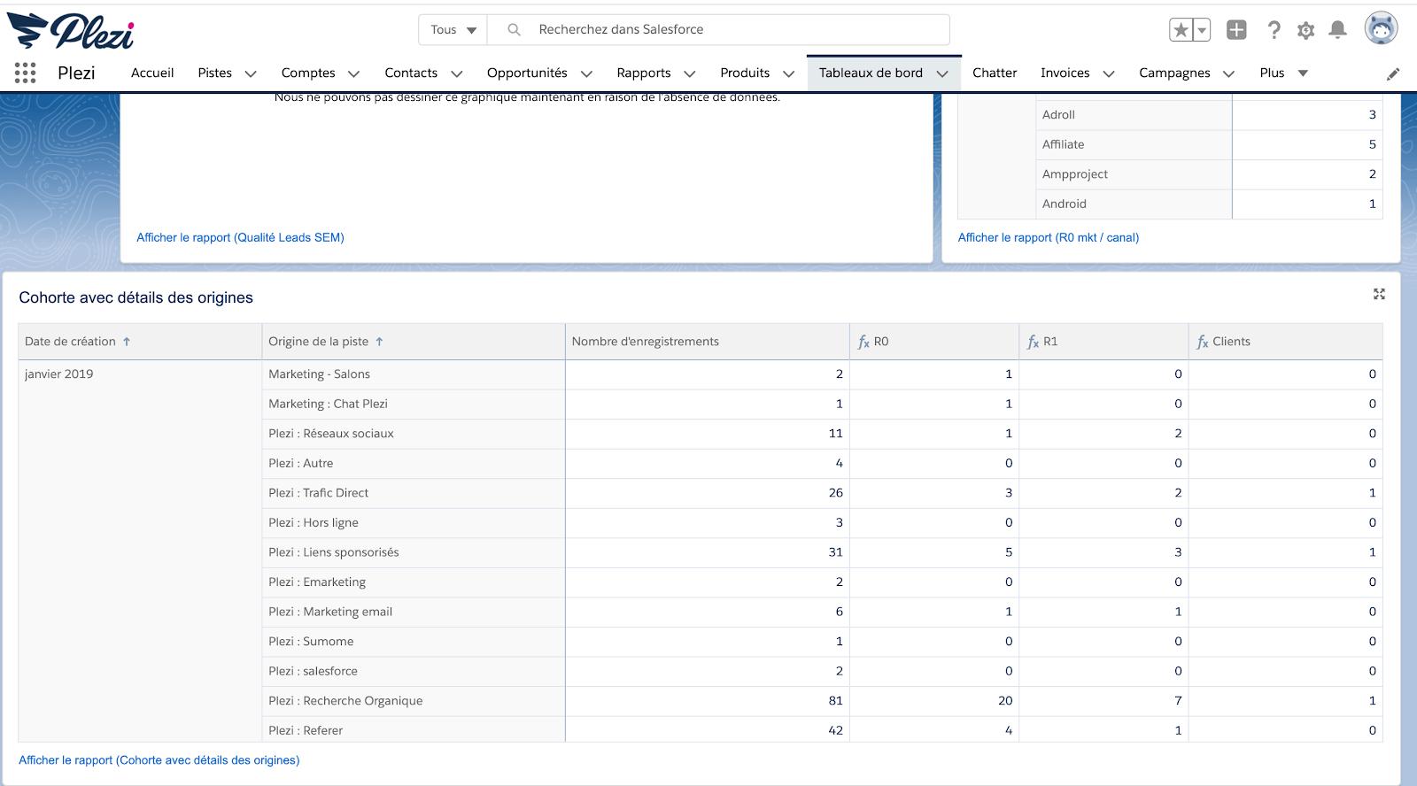 tableau de suivi Salesforce du taux de conversion des leads marketing de MQL à SQL