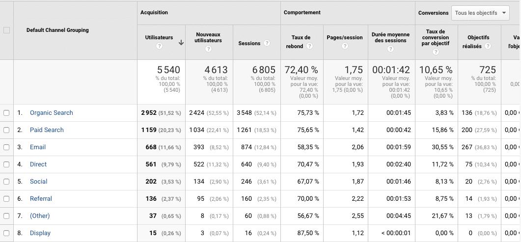 Vue des canaux avec le filtre par conversion dans Google Analytics