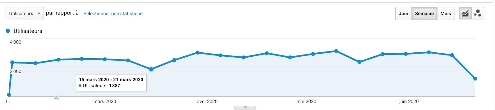 Courbe de l'évolution du trafic web sur le site Plezi.co