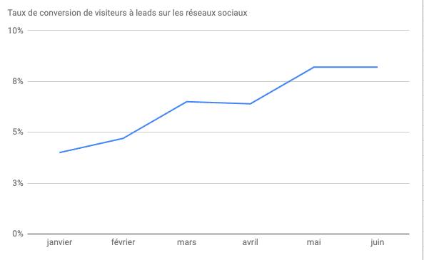 courbe des leads générés sur les réseaux sociaux par Plezi