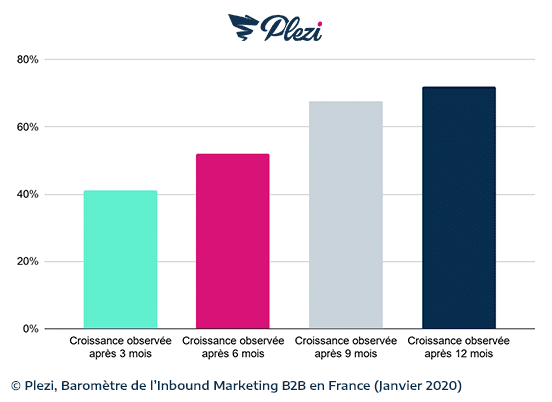 courbe de l'augmentation (ou de la croissance) du trafic web des entreprises ayant une stratégie d'inbound marketing