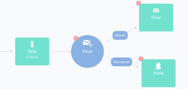 vue de la condition email dans un workflow Plezi