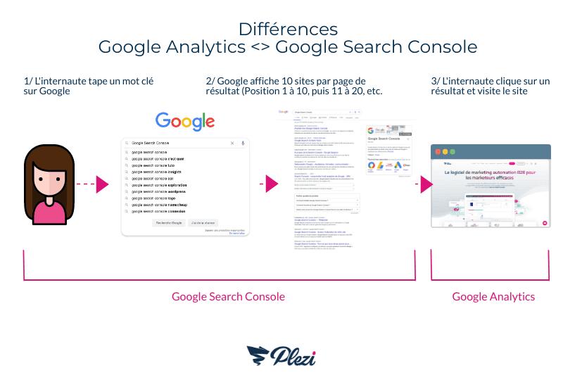 schéma expliquant les différences entre les outils Google Analytics et la Google Search Console