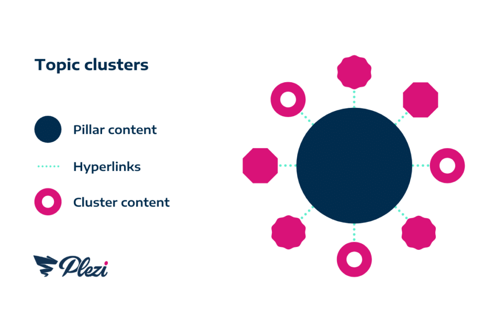 content cluster