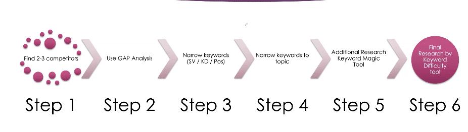 schéma des 6 étapes pour étendre sa liste de mot clés lors d'un audit SEO, présenté par Lukasz Zelezny lors de sa conférence sur Saloon