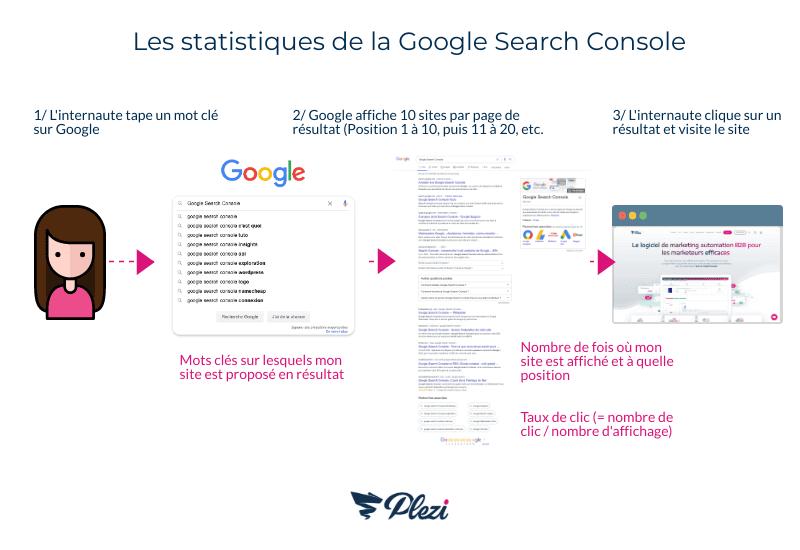 Représentation visuelle du parcours de l'internaute de Google vers notre site, et du lien avec les statistiques visibles dans la Google Search Console