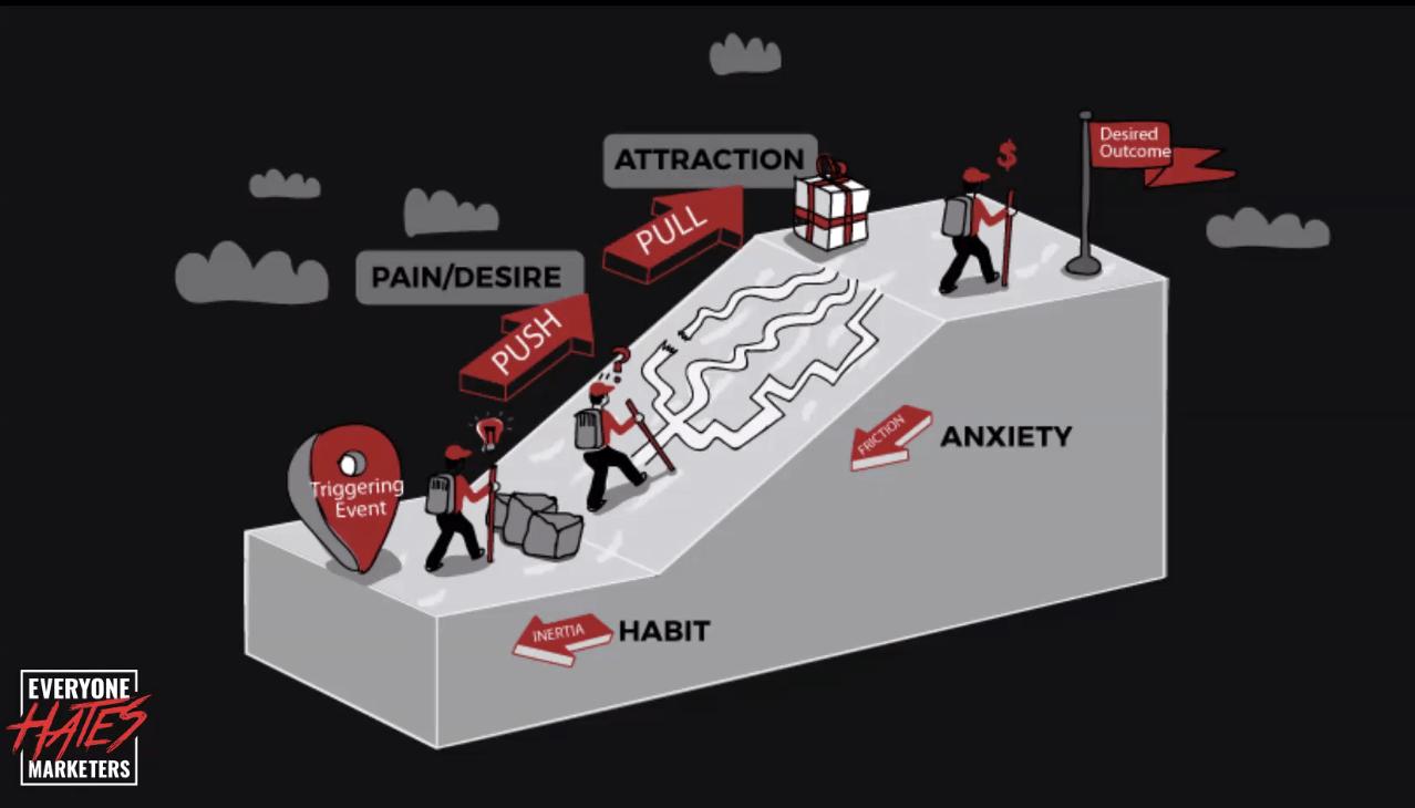 schéma de la stratégie marketing