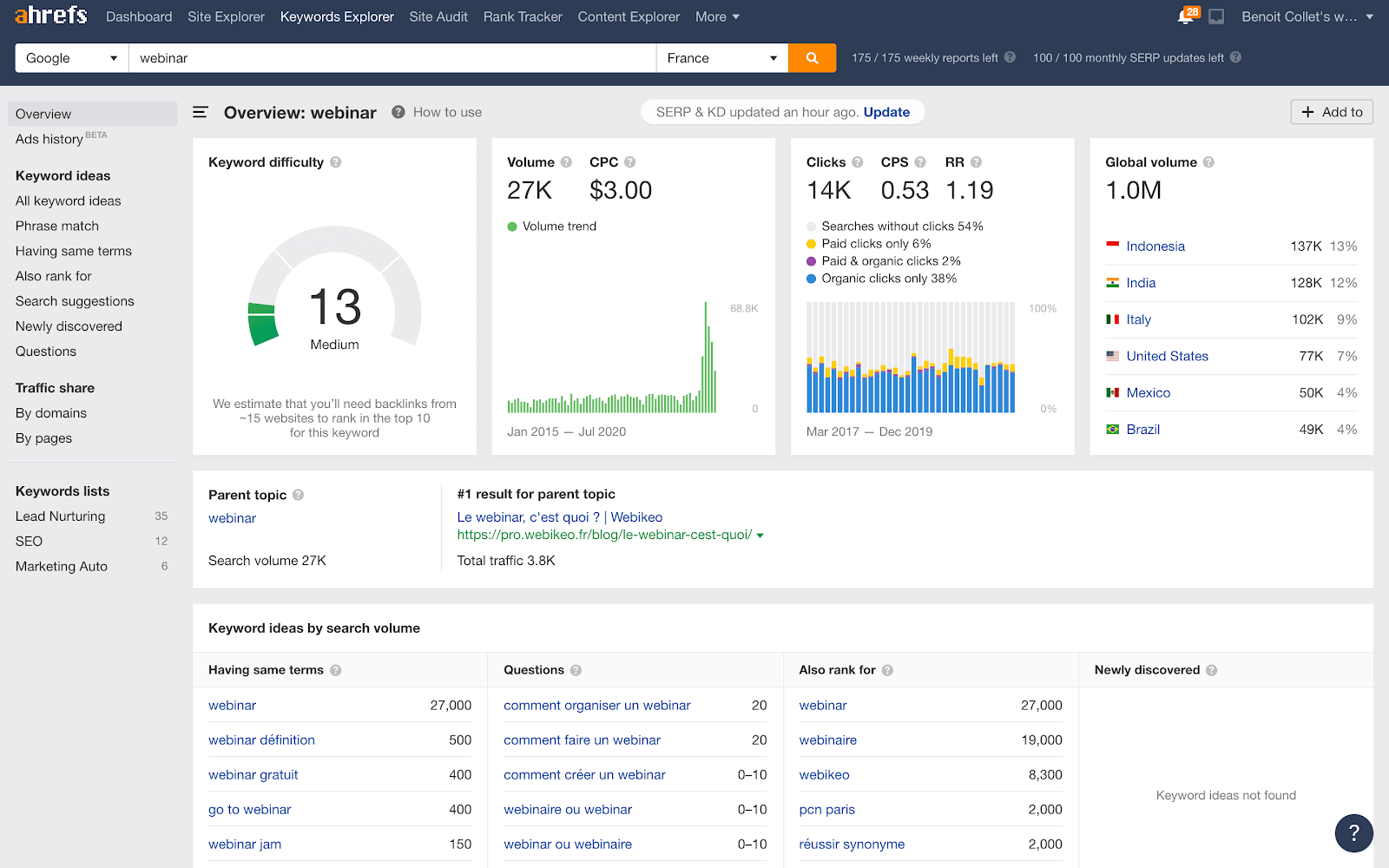 keywords explorer de ahrefs pour trouver des idées de sujets de webinar avec le seo