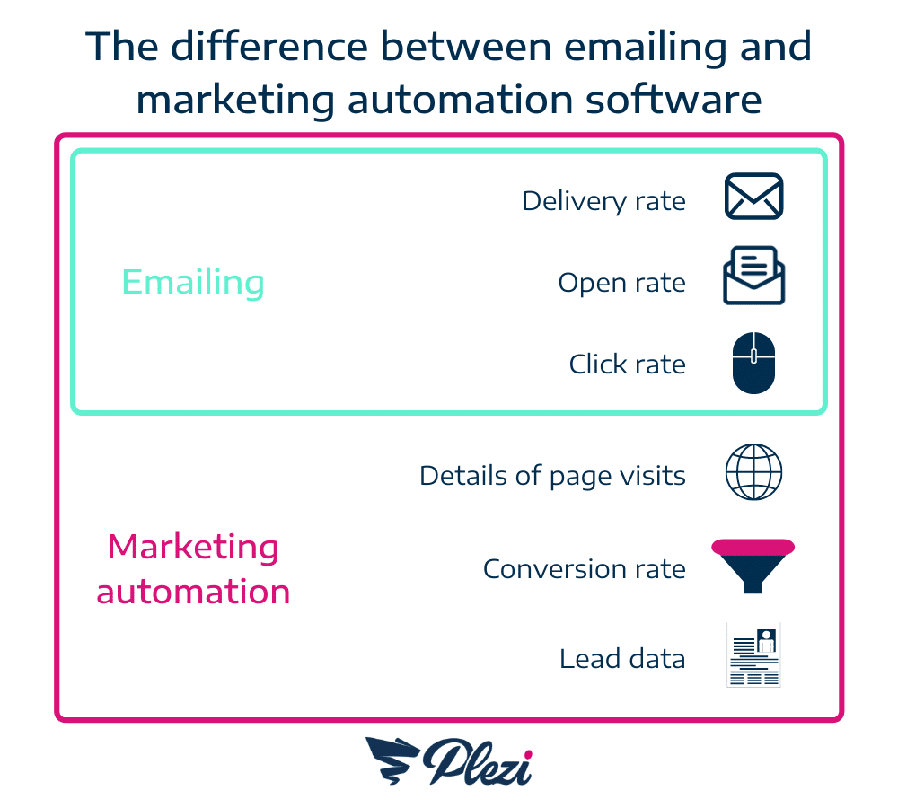 difference emailing