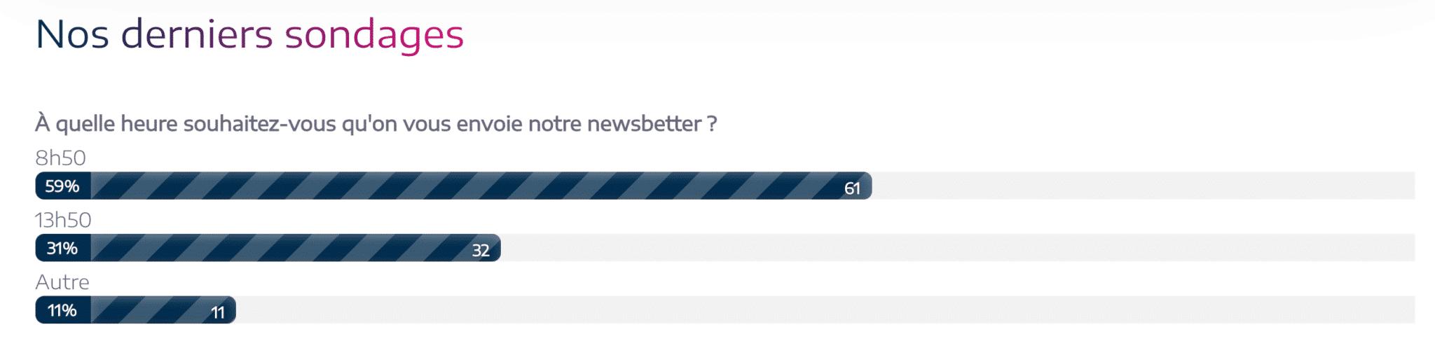 sondage envoyé aux abonnés de la newsletter Plezi pour choisir l'heure d'envoi