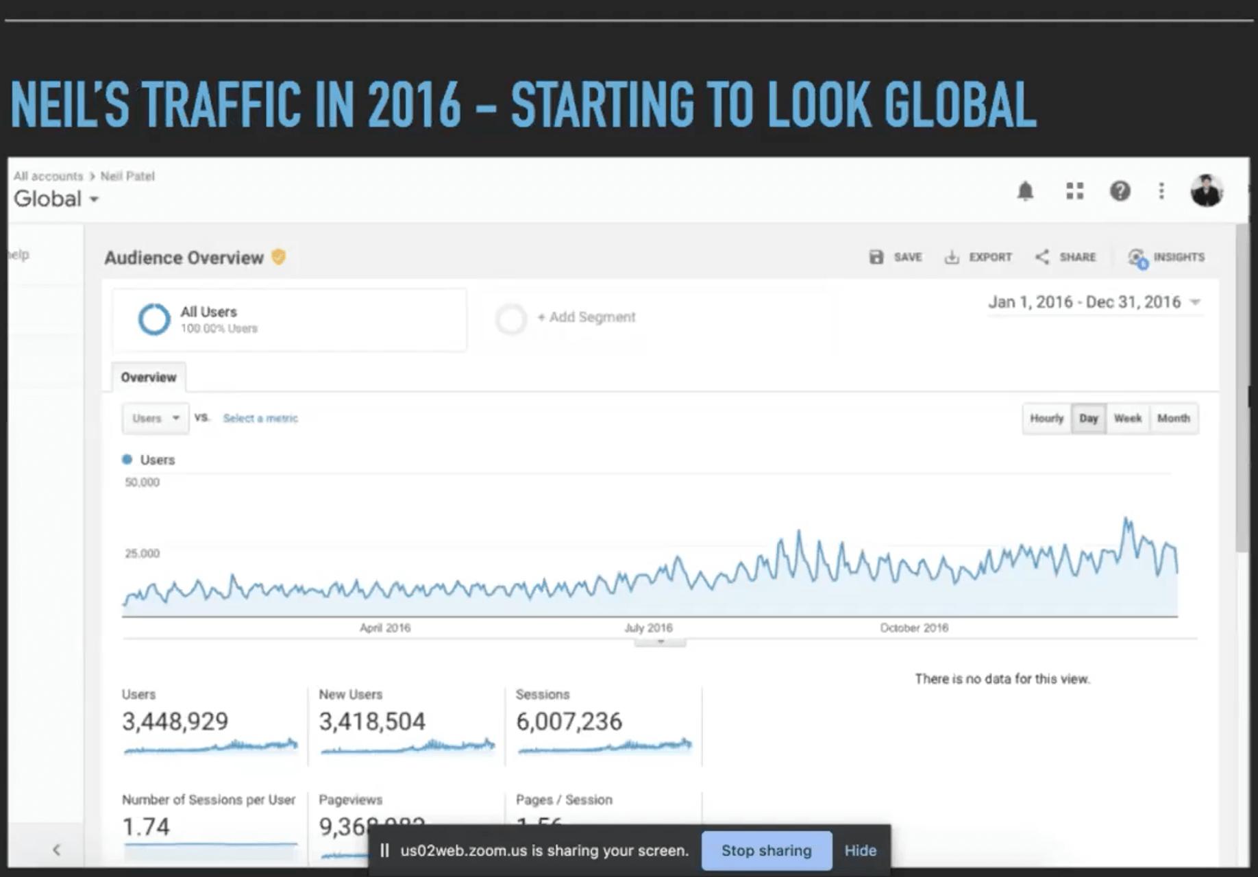 courbe du trafic du site web neilpatel.com en 2016