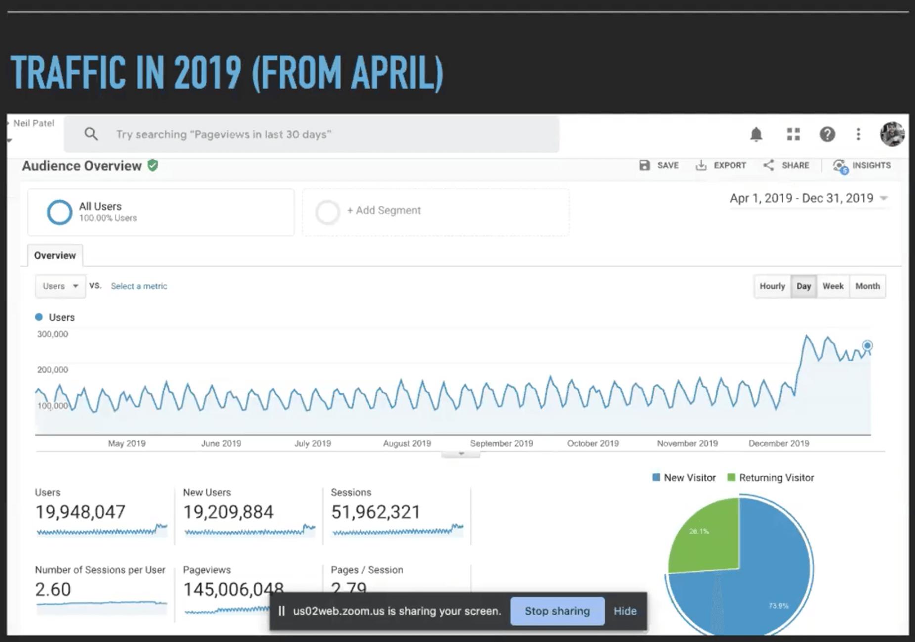 courbe du trafic du site web neilpatel.com en 2019