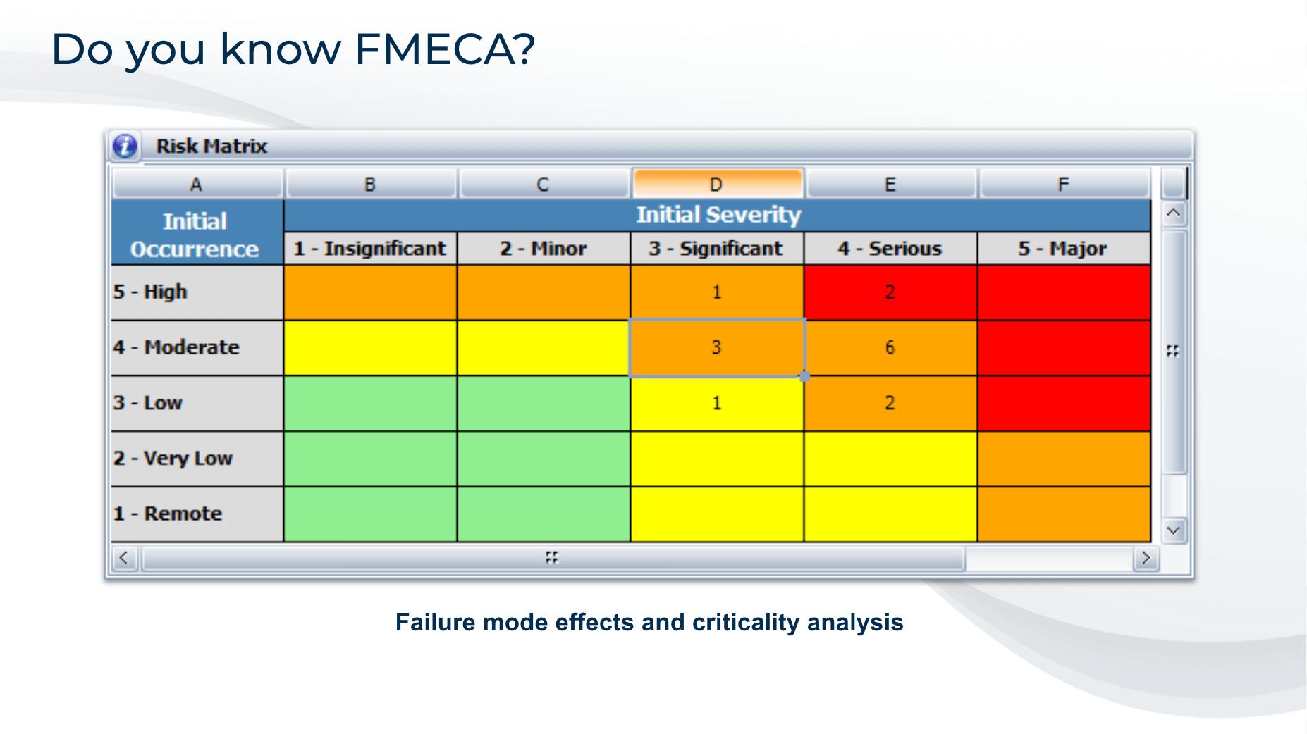 Tableau d'analyse de risque AMDEC appliquée au marketing B2B