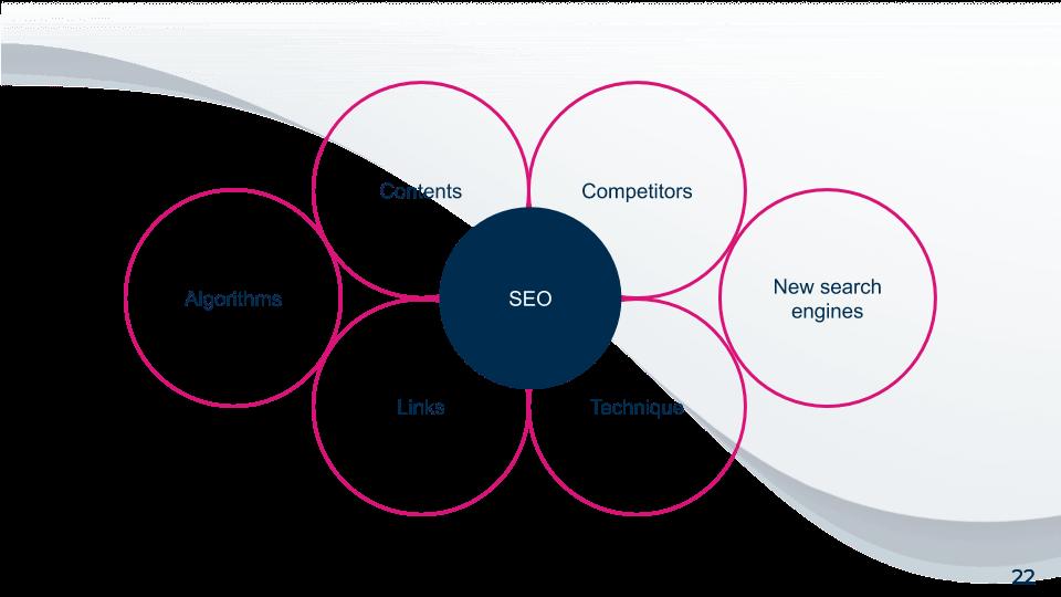 schéma représentant les différents aspects qui composent le SEO