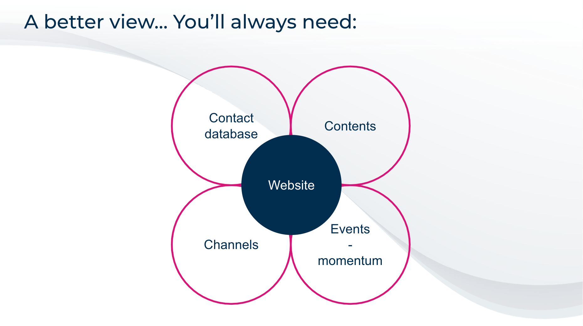 schéma des éléments indispensables d'une stratégie de marketing b2b