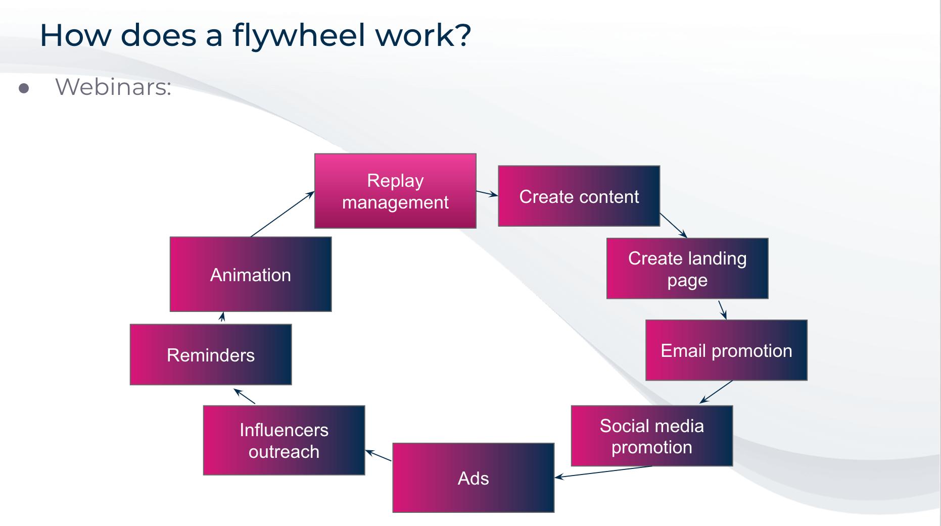 schéma du flywheel marketing appliqué au webinar B2B