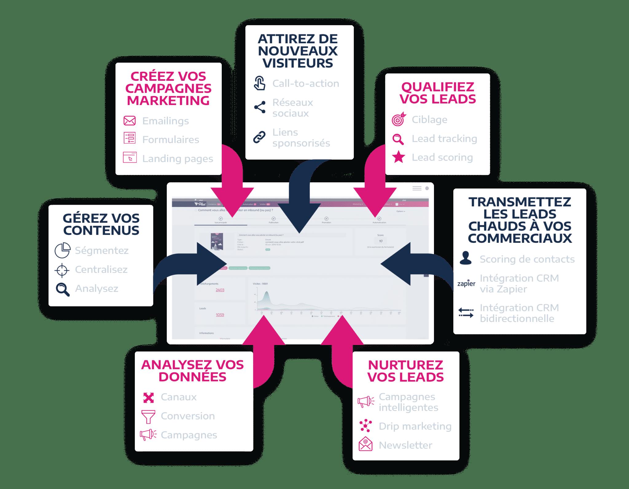 fonctionnalités logiciel marketing automation plezi
