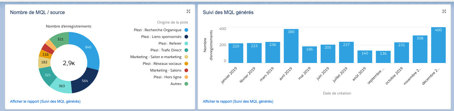 Suivi du nombre de MQL dans un rapport de Salesforce