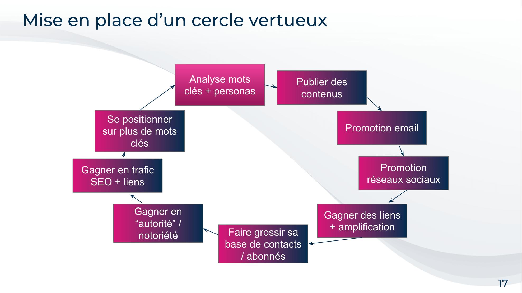 exemple d'une slide de webinar expliquant un concept avec un schéma