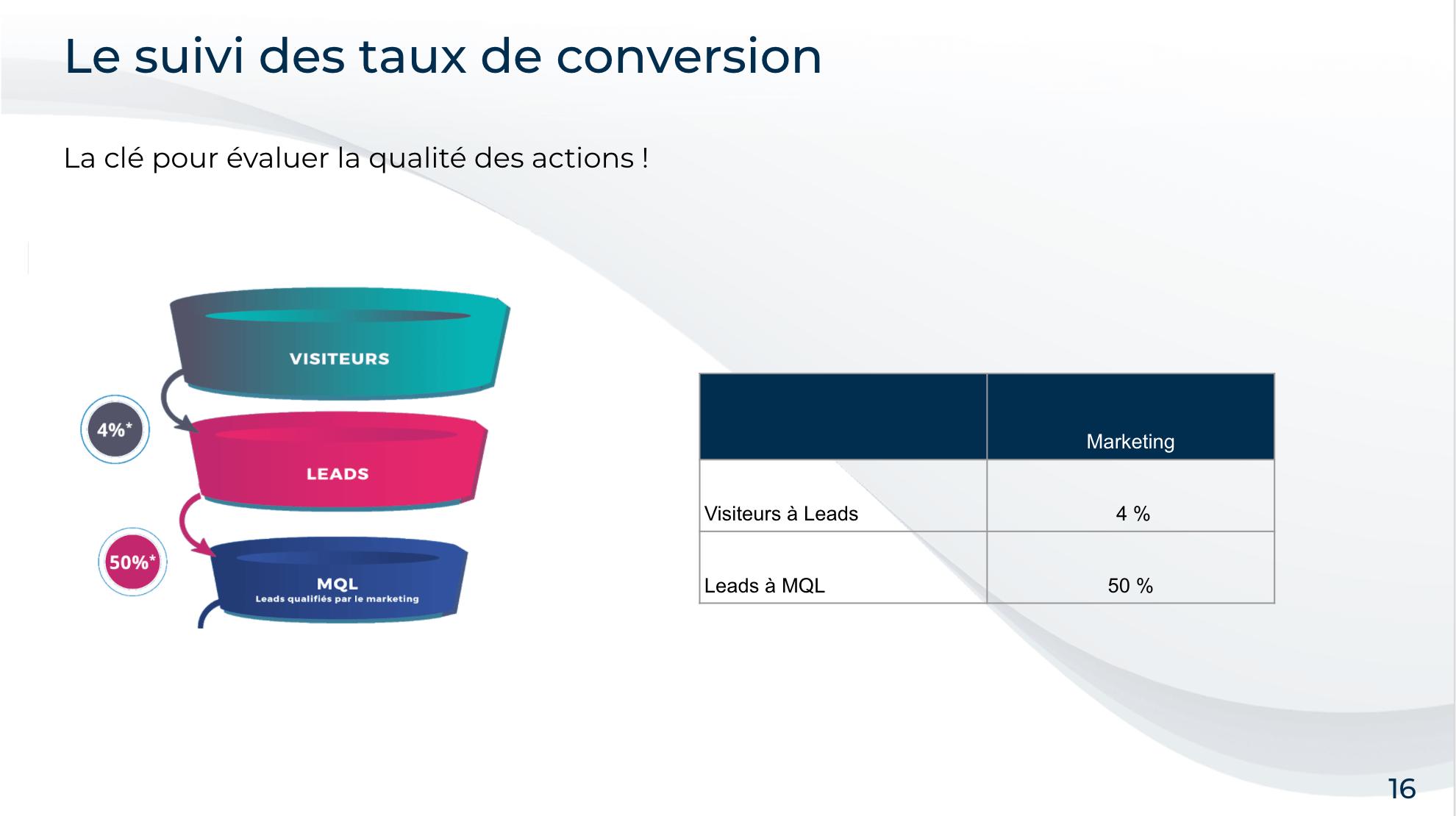 slide d'un webinar b2b présentant des chiffres et résultats