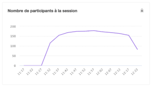 graphique montrant l'évolution du nombre de participants pendant un webinar