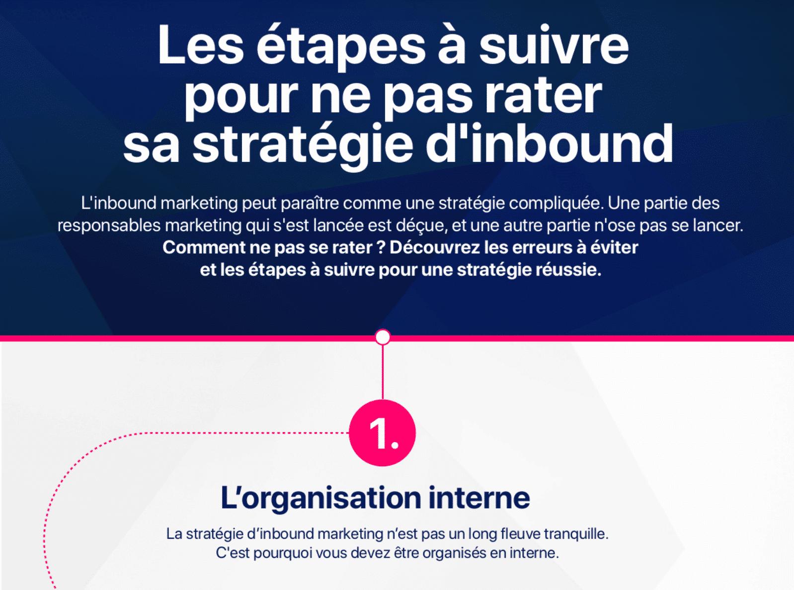 infographie plezi détaillant les étapes pour mettre en place une stratégie d'inbound marketing