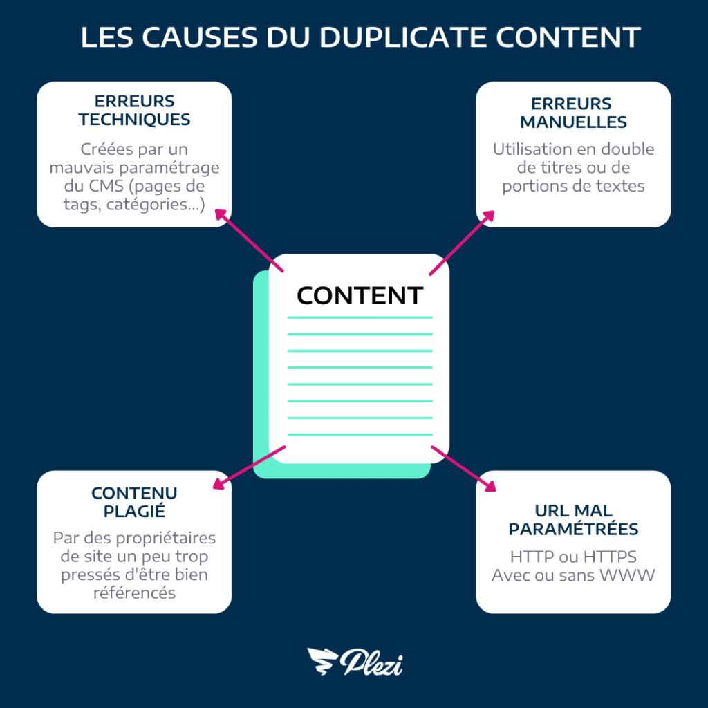 causes duplicate content