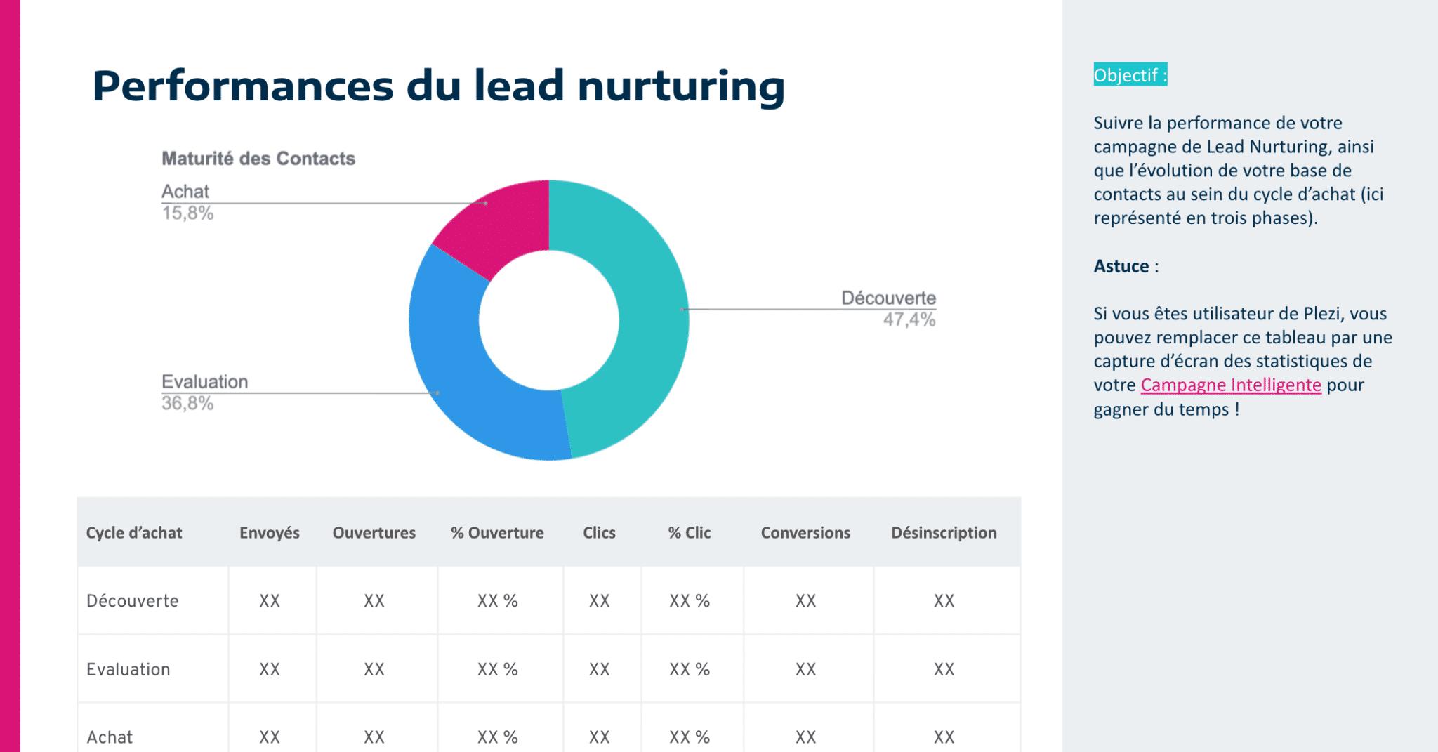 Slide pour suivre les performances du lead nurturing