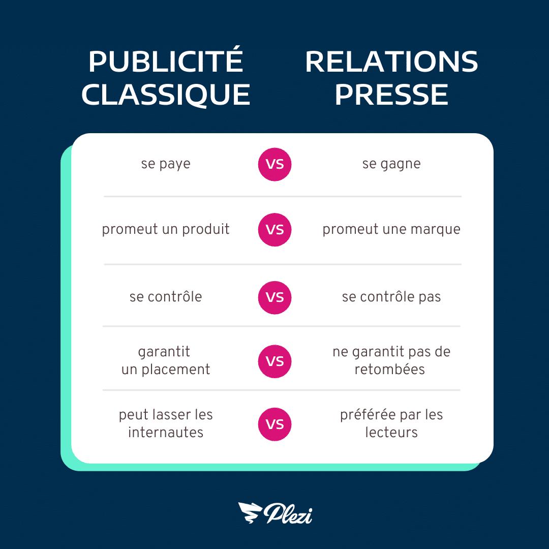différences publicité ou relations presse