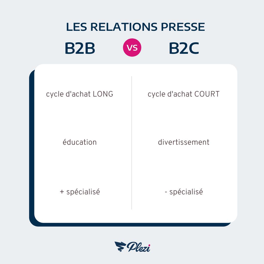 relations presse B2B ou B2C