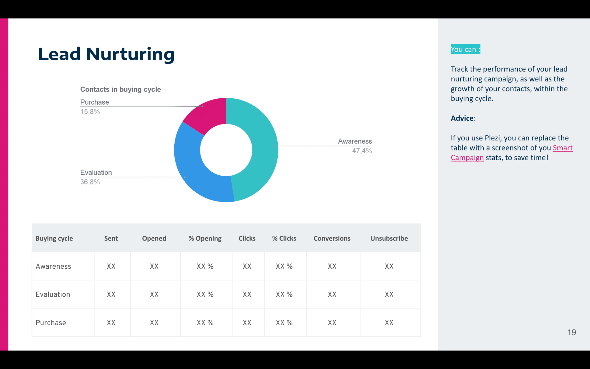 Marketing report - lead nurturing